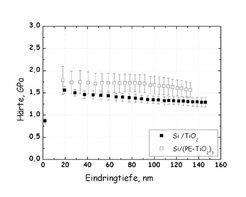 Abhängigkeit der Härte von der Eindringtiefe bei der Nanoindentation. Das Verbundmaterial aus TiO<sub>2</sub> und Polyelektrolyten ist um 16 % härter