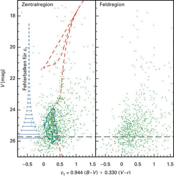Das Farben-Helligkeits-Diagramm der Zentralregion des Herkules-Zwerggalaxie (links) und die Sterne einer nahen Feldregion (rechts).