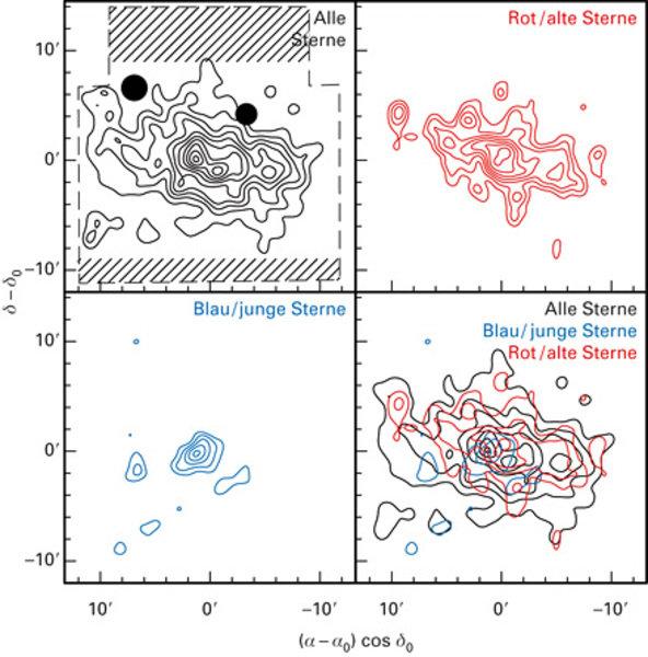 Konturdarstellung der Sternverteilung in Canes Venatici I. Oben links: alle Sterne; rechts: alte Sterne (rot); unten links: junge Sterne (blau); recht