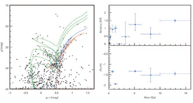 Links: Das Farben-Helligkeits-Diagramm der Zwerggalaxie Leo T mit Entwicklungsmodellen; rechts: Die Entwicklung der Sternentstehungsrate und der Metal