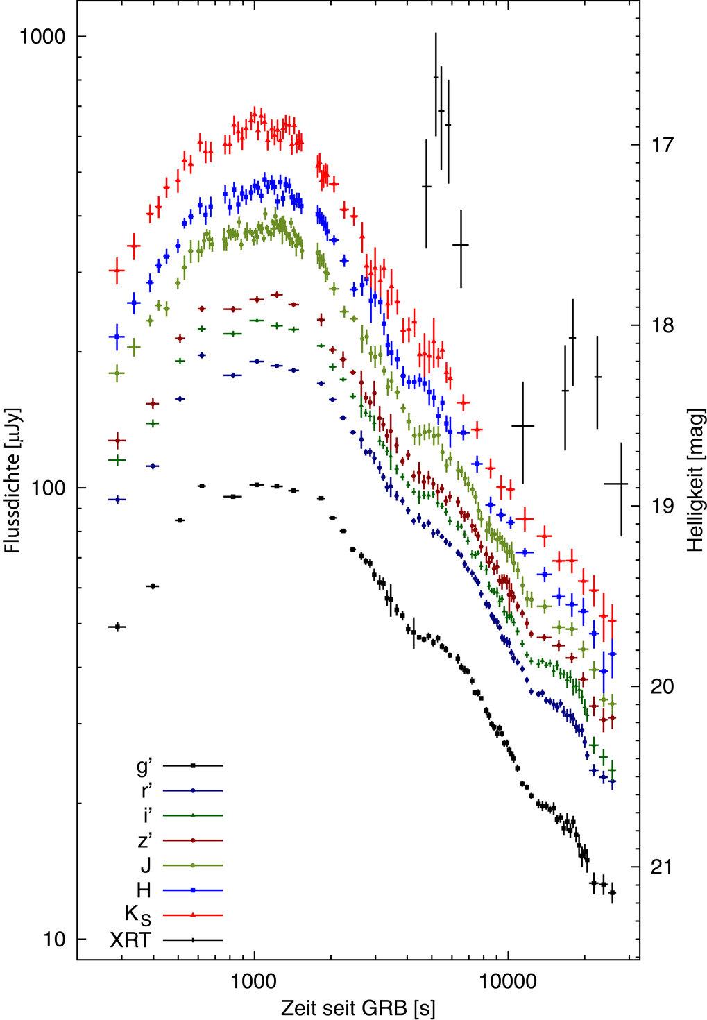 Lichtkurve von GRB 071031 in 7 verschiedenen Filterbändern, gewonnen mit GROND am 2,2m- MPG/ESO-Teleskop auf La Silla (Chile). Das Spektrum während de