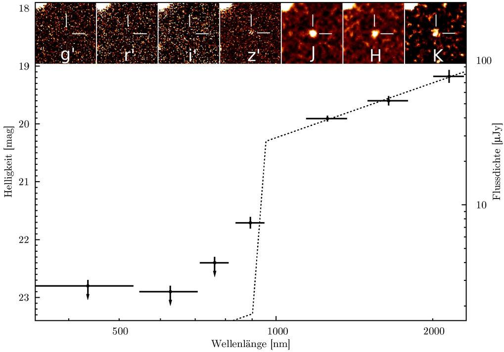 Schnappschuss-Bildsequenz von GRB 080913 in den sieben GROND-Farben. Der dramatische Helligkeitssprung zwischen Unsichtbarkeit und satter Detektion üb
