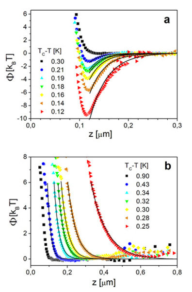 Effektive PotenZiale  mit temperaturabhängigen kritischen CasimirpotenZialen für  µm zwischen einem Kolloidteilchen und einer ebenen Wand in einer Mis