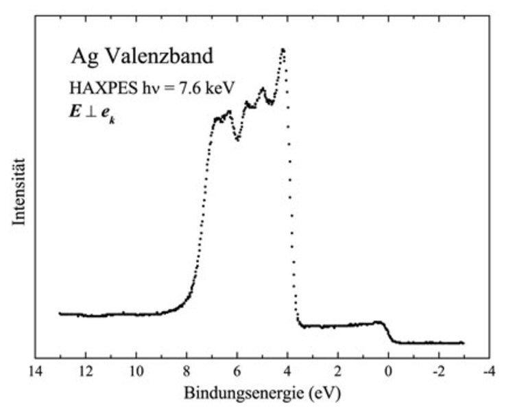 HAXPES-Valenzbandspektrum von einem Silberfilm auf einem MgO-Substrat, gemessen mit einer Photonenenergie von 7,6 keV.