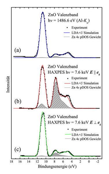 Photoelektronenspektren eines Zinkoxid-Einkristalls (ZnO) mit einer Photonenenergie von (a) 1486 eV (Al-Ka-Strahlung), (b) 7,6 keV  (HAXPES-Messung mi