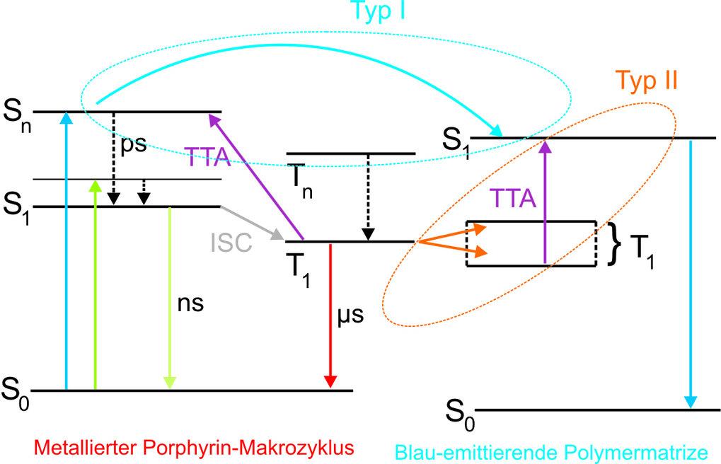 Energieschema bimolekularer TTA-Upconversion-Prozesse.