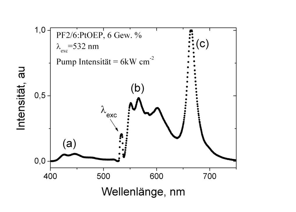 Fluoreszenz- und Phosphoreszenzspektrum eines 100 nm dicken Films aus Poly(fluoren) dotiert mit 6 Gew.% PtOEP.
