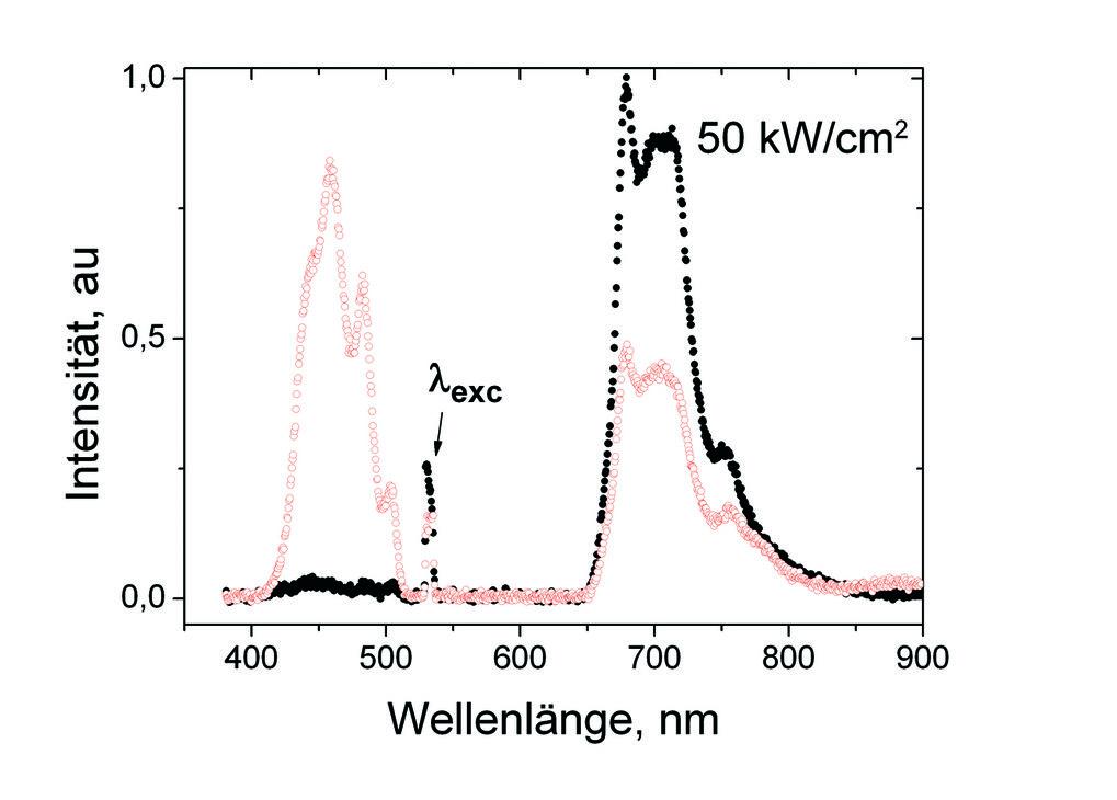 Vergleich der Fluoreszenzintensität dünner Filme (d ~ 80 nm) von Polyfluoren (schwarze Symbole) und Polyspirobifluoren-Anthrazen dotiert mit 1 Gew.% P