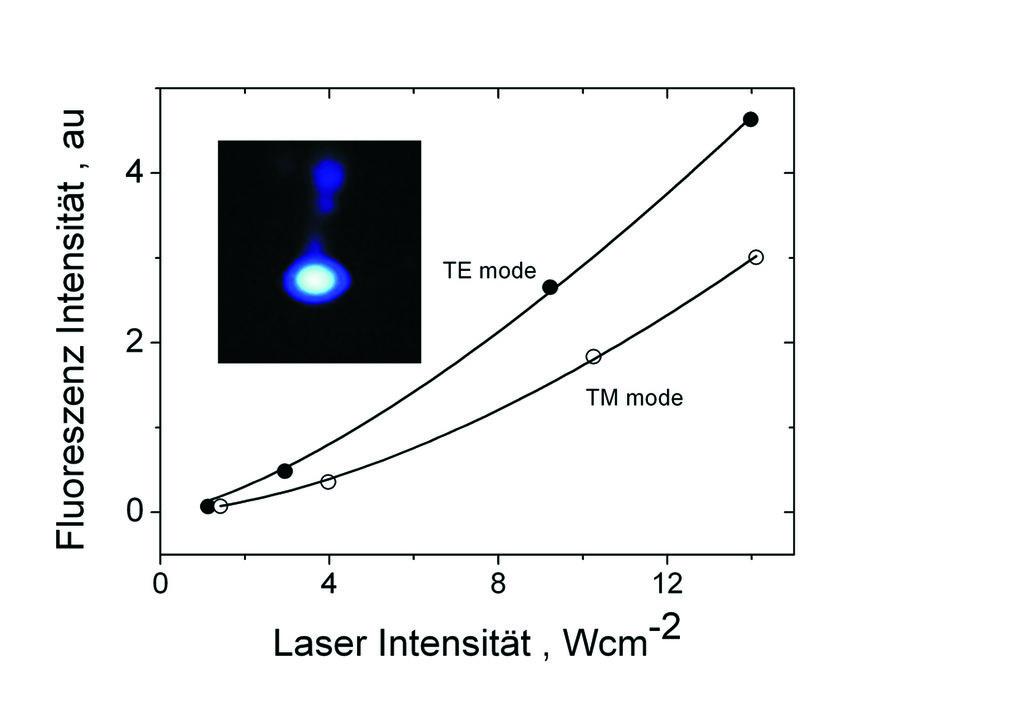 Fluoreszenzsignal im SPR-Aufbau als Funktion der Pumpintensität im TE (transversal elektrisch, •) und TM (transversal magnetisch, ○) Modus unter Reson