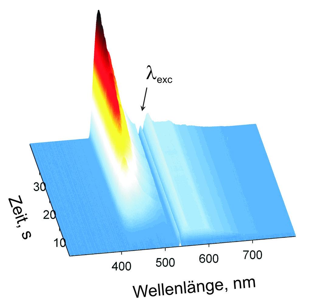 Zeitlicher Verlauf der durch Annihilierung erzeugten Upconversion-Fluoreszenz von Diphenylanthrazen (DPA), PtOEP-Fluoreszenz und PtOEP-Phosphoreszenz.