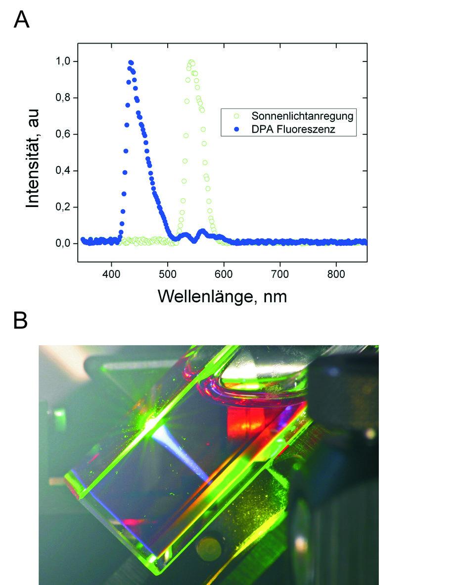 (A) Normiertes Anregungsspektrum (offene Symbole); Normierte Fluoreszenz von DPA (gefüllte Symbole) angeregt mittels Upconversion bei Raumtemperatur,