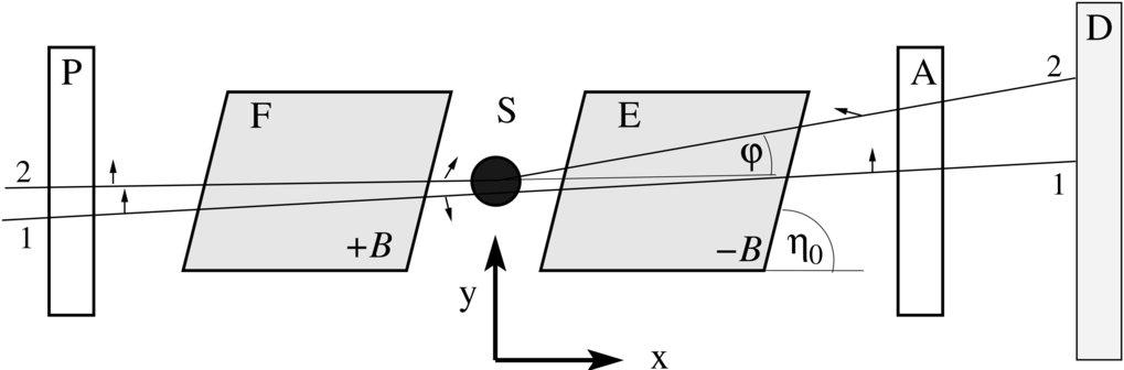 SESANS- bzw. SERGIS-Setup mit schräg angestellten Feldgrenzen. Durch Analyse der Depolarisation des Strahls kann in dieser Geometrie – ohne Kollimatio