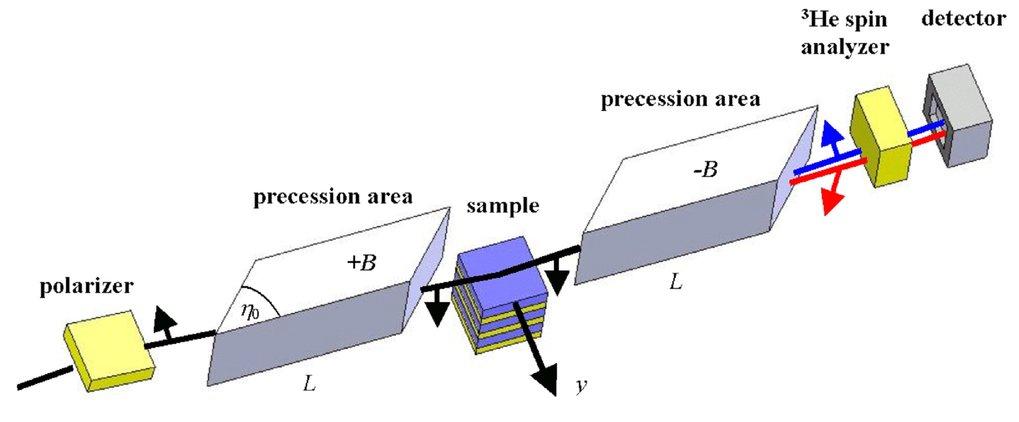 SERGIS-Anordnung, in der die Ortsauflösung parallel zur Oberfläche aus der Depolarisation des in dieser Richtung aufintegrierten Streusignals gewonnen