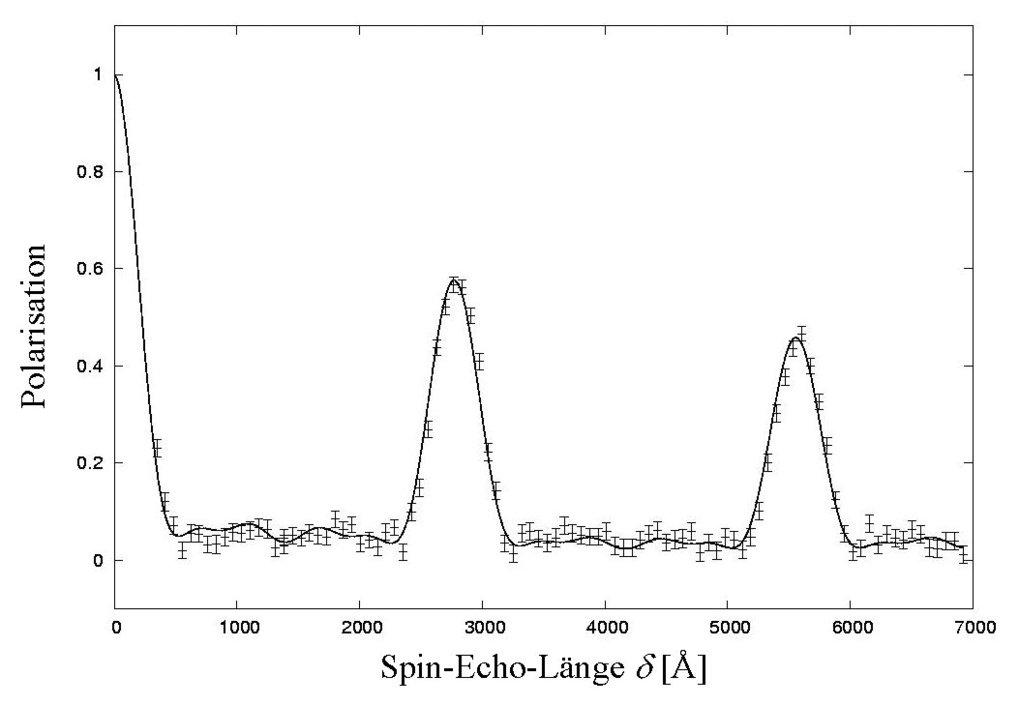 SERGIS-Messung an einem optischen Reflektionsgitter mit Gitterkonstante d = 2778 Å. Die Spin-Echo-Polarisation weist deutliche Maxima bei den erwartet