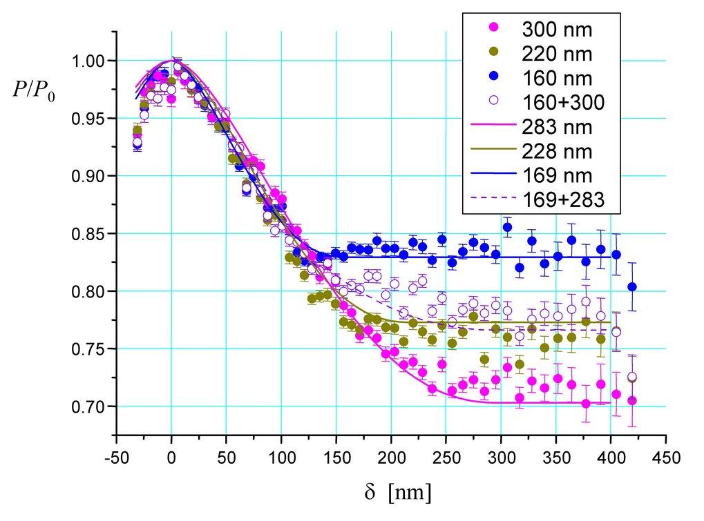 NRSE-SESANS-Messungen an verdünnten wässrigen Kolloiden von Latexkugeln mit drei verschiedenen Durchmessern bzw. einer Mischung von kleinen und großen