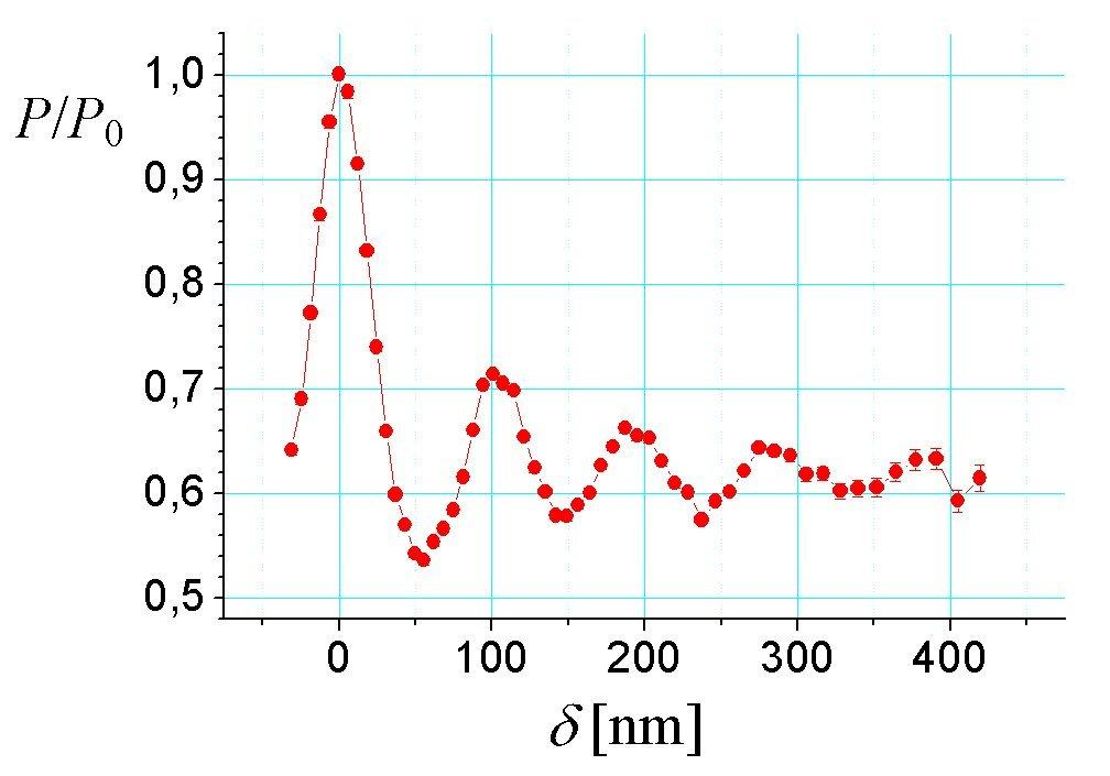 NRSE-SESANS-Messdaten zur Charakterisierung der lateralen Periodizität und Korrelationslänge der in Abbildung 9 dargestellten Aluminiumoxid-Struktur.