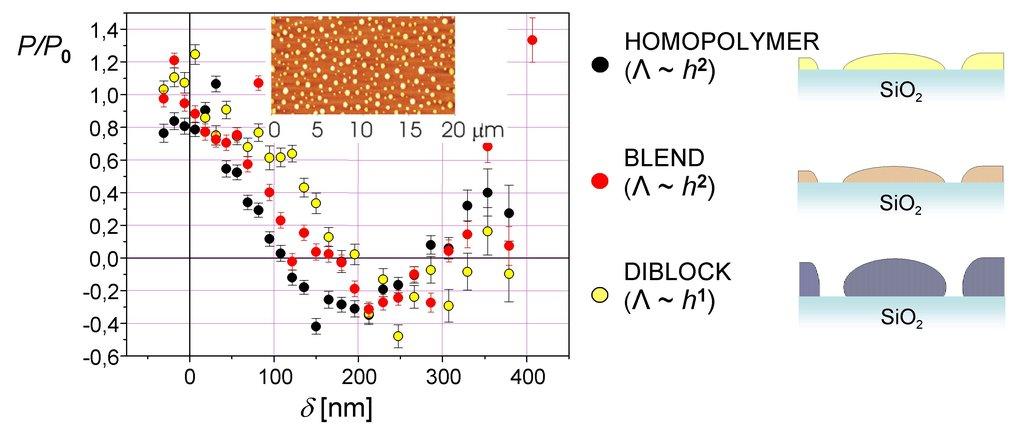 SERGIS-Messungen an verschiedenen entnetzten Polymerfilmen. Das Inset in dem Graphen links zeigt als Beispiel eine AFM-Aufnahme (entnommen aus [1]) ei