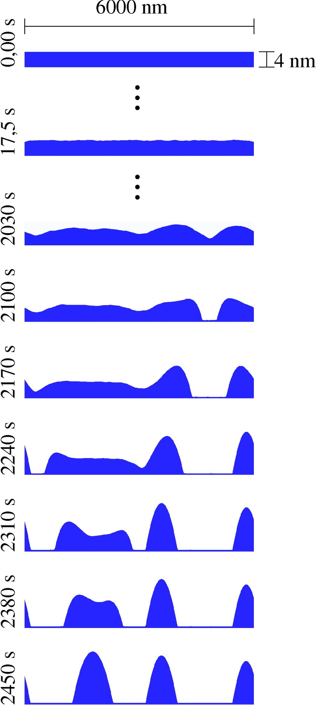 Numerische Simulation eines auf Silizium entnetzenden Polystyrolfilms (eindimensional). Ausgehend von einem glatten Film erzeugen thermische Fluktuati