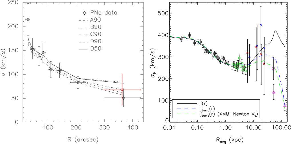 Links: Das Geschwindigkeits-Dispersionsprofil der elliptischen Galaxie NGC 3379. Die Messpunkte wurden aus Radialgeschwindigkeiten von PN bestimmt, di
