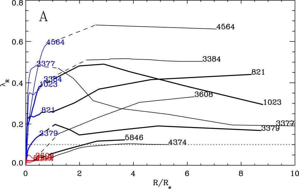 Der dargestellte Lambda-Parameter – ein ungefähres Maß für den mittleren spezifischen Drehimpuls aller Sterne der Galaxie innerhalb des Radius R – ist