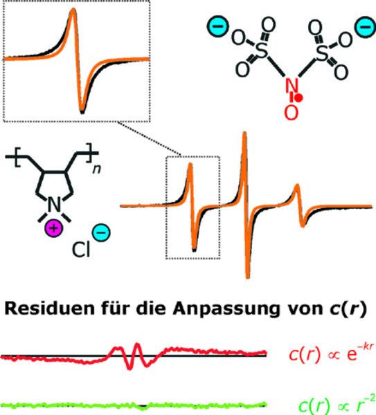 Radialverteilung von Gegenionen um ein Polyelektrolytmolekül in Lösung. Die experimentelle Linienform (schwarz) stimmt nicht mit der Linienform für ei