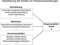 Schematische Darstellung des modular aufgebauten Modells zur Kinetik von Phasenumwandlungen.