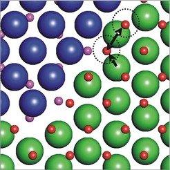 Ausschnitt aus der Grenzfläche zwischen Austenit (kfz)-Atomen (grün) und Ferrit (krz)-Atomen (blau). Die kleinen Punkte zeigen leere Gitterplätze (vio