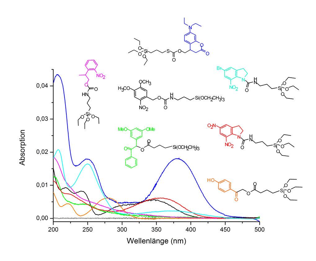 UV-Vis-Spektren von Photoschutzgruppen.