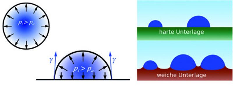 Die Oberflächenspannung γ führt in freischwebenden Tropfen zu einer Erhöhung des Innendrucks im Vergleich zum Außenraum.  Sitzt der Tropfen auf einer