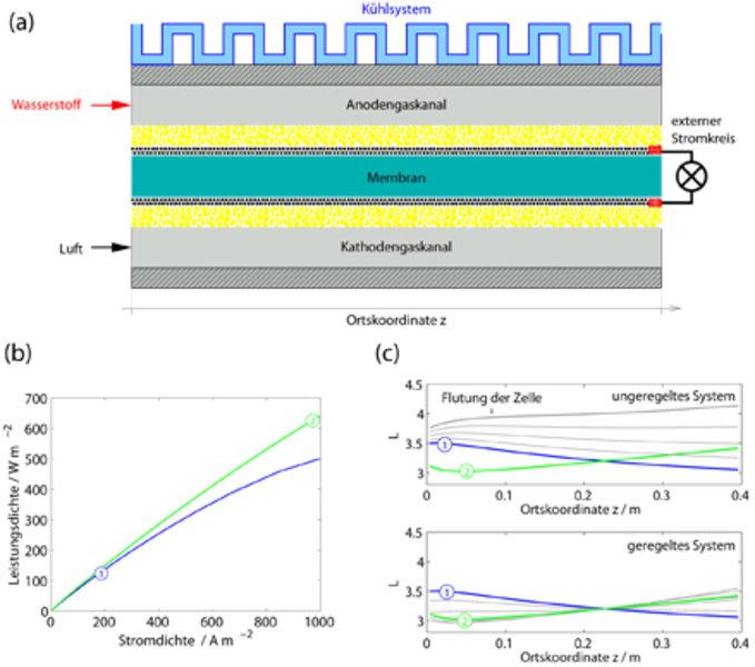 (a) Schema einer über eine Ljapunow-Funktion geregelten Brennstoffzelle. (b) Elektrische Leistung der Brennstoffzelle in Abhängigkeit der Stromstärke