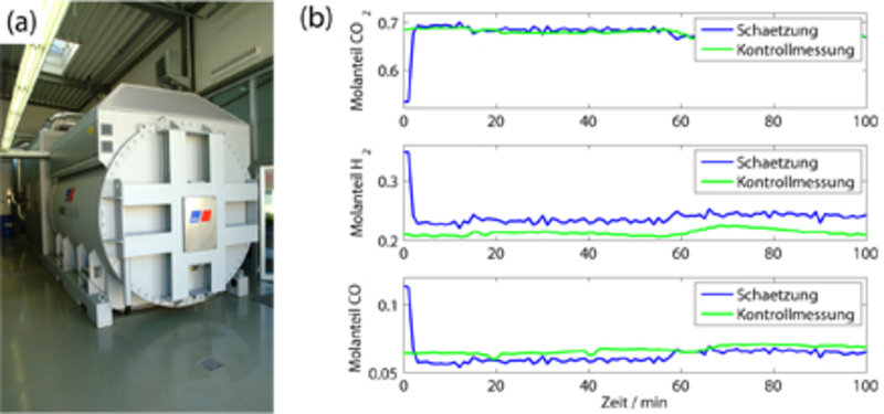 (a) Hochtemperatur-Brennstoffzellensystem am Magdeburger Universitätsklinikum, an dem ein modellgestütztes Messverfahren erprobt wurde. (b) Schätzung