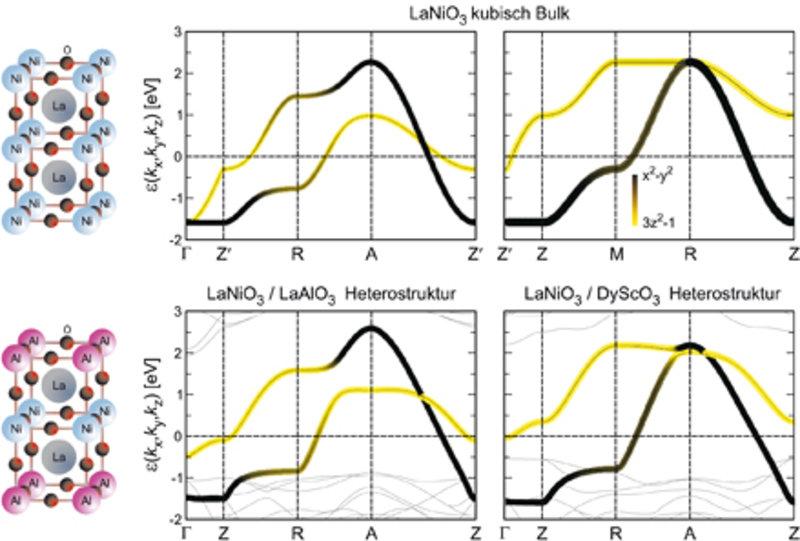 Nickelate. Oben: Die geometrische Struktur von kubischem LaNiO<sub>3</sub> und die berechnete Dispersion der zwei <i>e</i><sub>g</sub>-Leitungsbänder.