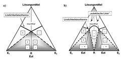 Illustration typischer ternärer Phasendiagramme (a) konglomerat- und (b) verbindungsbildender Stoffsysteme.