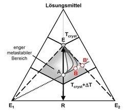 """Prinzip der """"Bevorzugten Kristallisation"""" für konglomeratbildende Systeme dargestellt im ternären Phasendiagramm."""