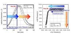 Typische Polarimetersignale (links) und entsprechende Trajektorien (rechts) im quasi-binären Phasendiagramm für drei Batch-Versuche unter ähnlichen Be