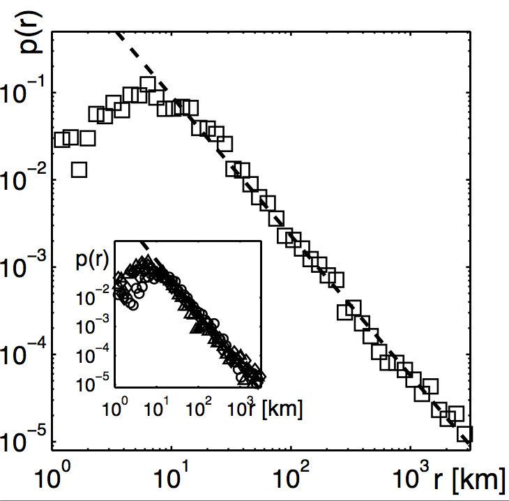 Die empirisch ermittelte Wahrscheinlichkeitsdichte p(r) eine Entfernung r  in kurzer Zeit (t<4 Tage) zu bereisen. Auf Längenskalen zwischen 10 und