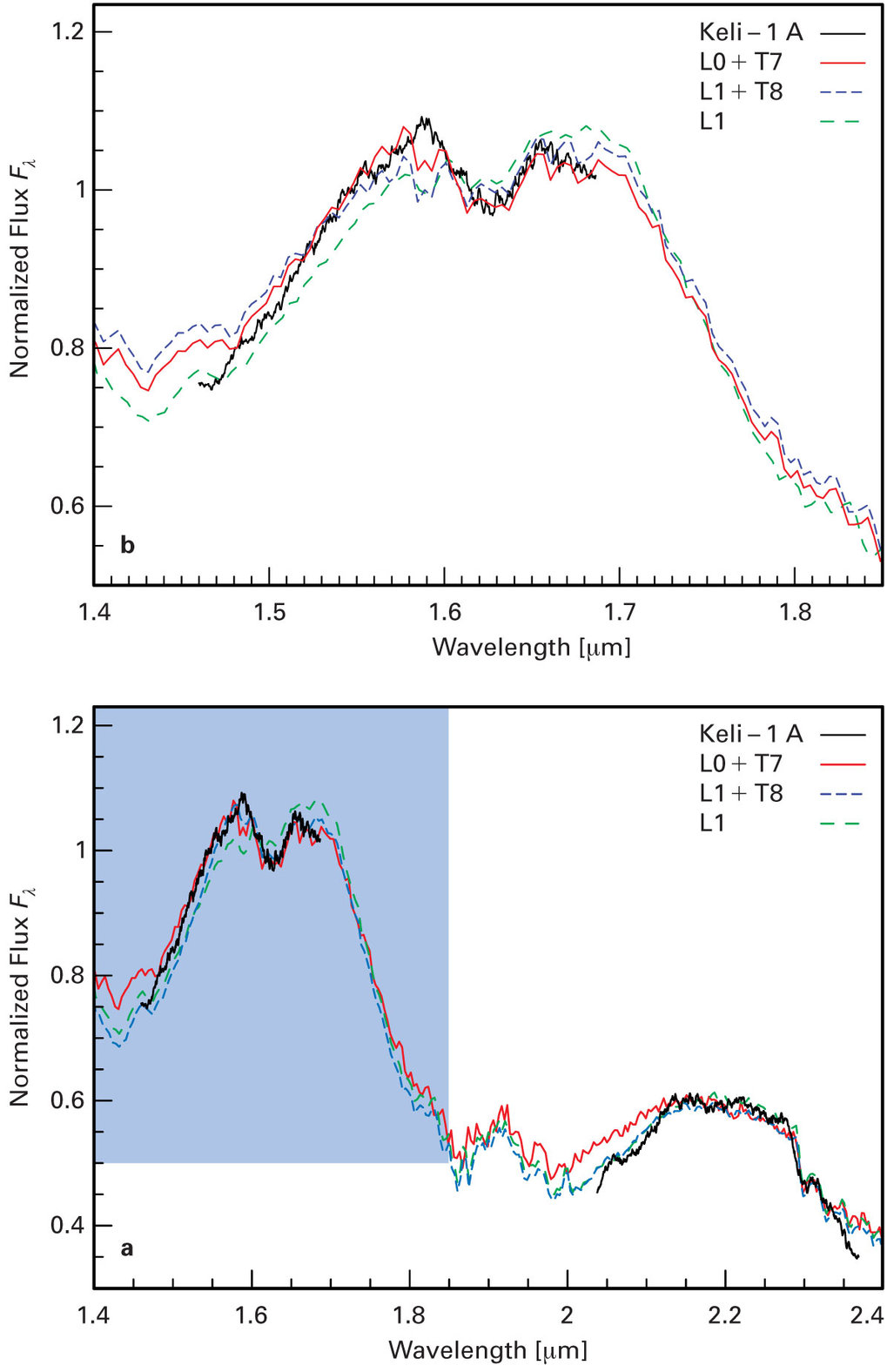 (a) Infrarotspektrum von Kelu-1A im H- und K-Band. (b) Vergrößerte Darstellung (entspricht dem blauen Bereich in (a)) des Infrarotspektrums in der Näh