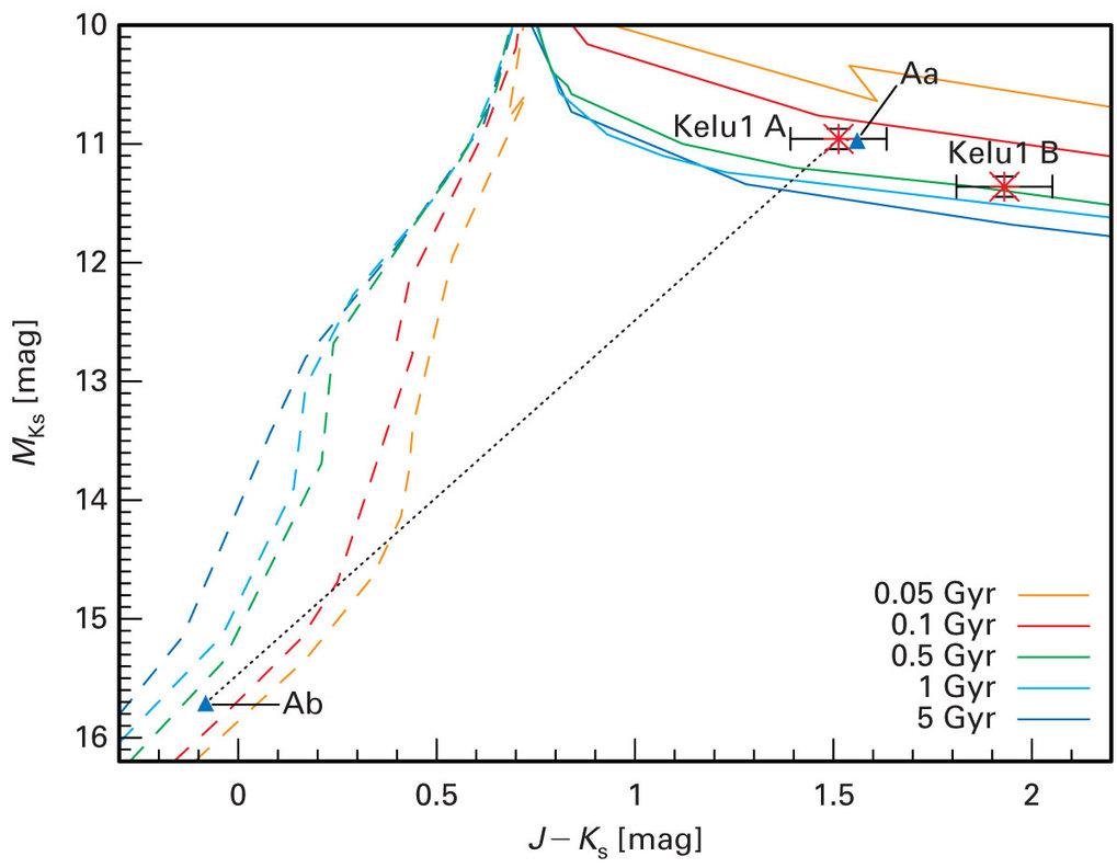 Farben-Helligkeits-Diagramm mit Entwicklungswegen (Isochronen). Die Werte für Kelu-1A und B sind eingetragen. Trennt man Kelu-1A in zwei Komponenten a