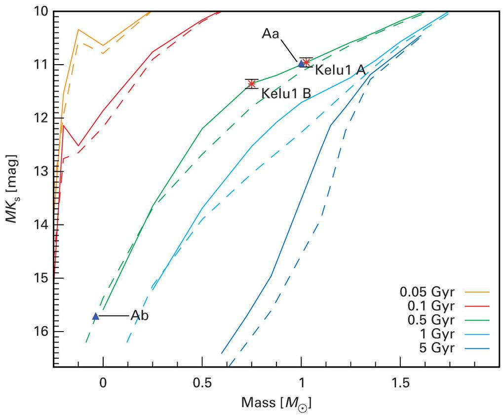 Ermittlung der Massen aus den absoluten Helligkeiten. Auch hier fällt Kelu-1Ab kaum ins Gewicht.
