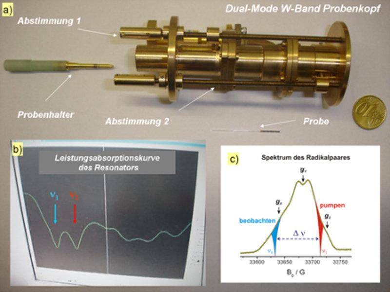 a) Eigenbau-Probenkopf für Abstandsmessungen mit 94 GHz EPR-Spektroskopie. b) Die vom Probenkopf reflektierte Leistung bei Erfüllung der Resonanzbedin