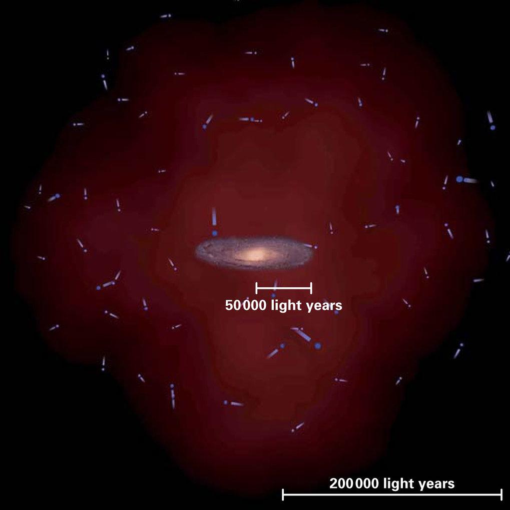 Das Milchstraßensystem aus normaler, sichtbarer Materie ist in einen großen (hier rot dargestellten), massereichen Halo aus Dunkler Materie eingebette