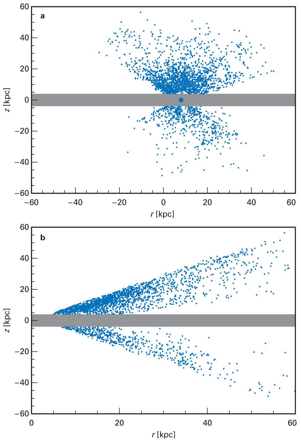(a) Verteilung der untersuchten BHB-Sterne in der x-z–Ebene des Milchstraßensystems. (b) Abstände der BHB-Sterne vom galaktischen Zentrum.