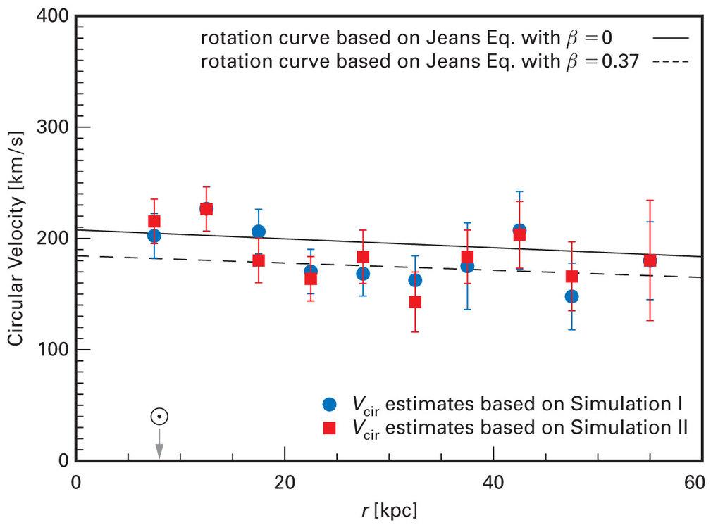 Ermittelte Kreisbahngeschwindigkeiten für die beiden Simulationen (gefüllte Kreise und Quadrate). Gezeigt sind die berechneten Werte für zwei Modelle
