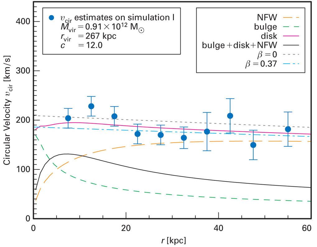 Ermittelte Kreisbahngeschwindigkeiten (exemplarisch für eine der beiden Simulationen) im Vergleich mit Modellen für die Scheibe, den Bulge und ein Dun