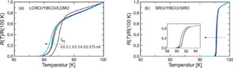 Resistiver Übergang zur Supraleitung als Funktion von Temperatur und Injektionsstrom für Elektroden mit (a) großem (LCMO) und (b) kleinem (SRO) Polari