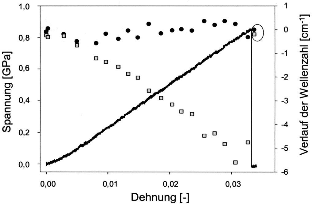 Spannungs-Dehnungsdiagramm einer einzelnen Fichtenholzzelle (Picea abies) und der Verlauf charakteristischer Banden, 1097 cm-1 (graue Quadrate) für Ze