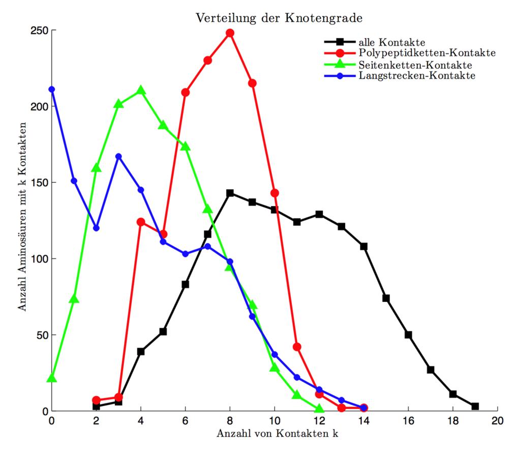 Verteilung der Knotengrade. Für eine repräsentative Auswahl von Strukturen wurden die Kontakte jeder Aminosäure berechnet. Hier ist die Häufigkeit von