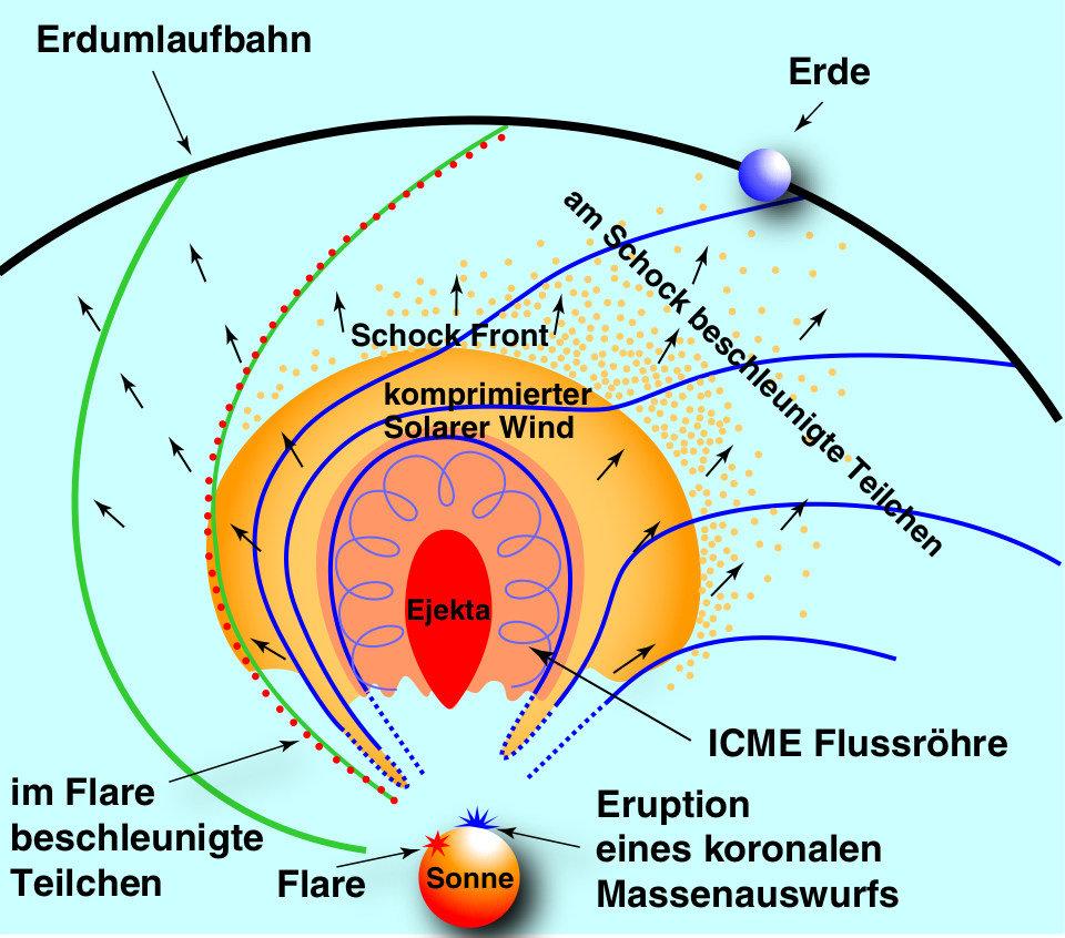 Schematische Darstellung der Beschleunigung solarer Teilchen in solaren Flares sowie von interplanetaren Stoßwellen, getrieben durch koronale Massenau