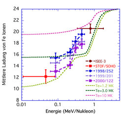 Anstieg der mittleren Ionenladung von Eisen-Ionen in drei typischen impulsiven Ereignissen [6]. Der Messpunkt bei Energien von 0,01–0,1 MeV/Nukleon is