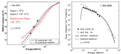Links: Ergebnis der Modellrechnung für die Energieabhängigkeit der Ionenladung. Die gestrichelten und durchgezogenen Linien geben das Ladungsspektrum